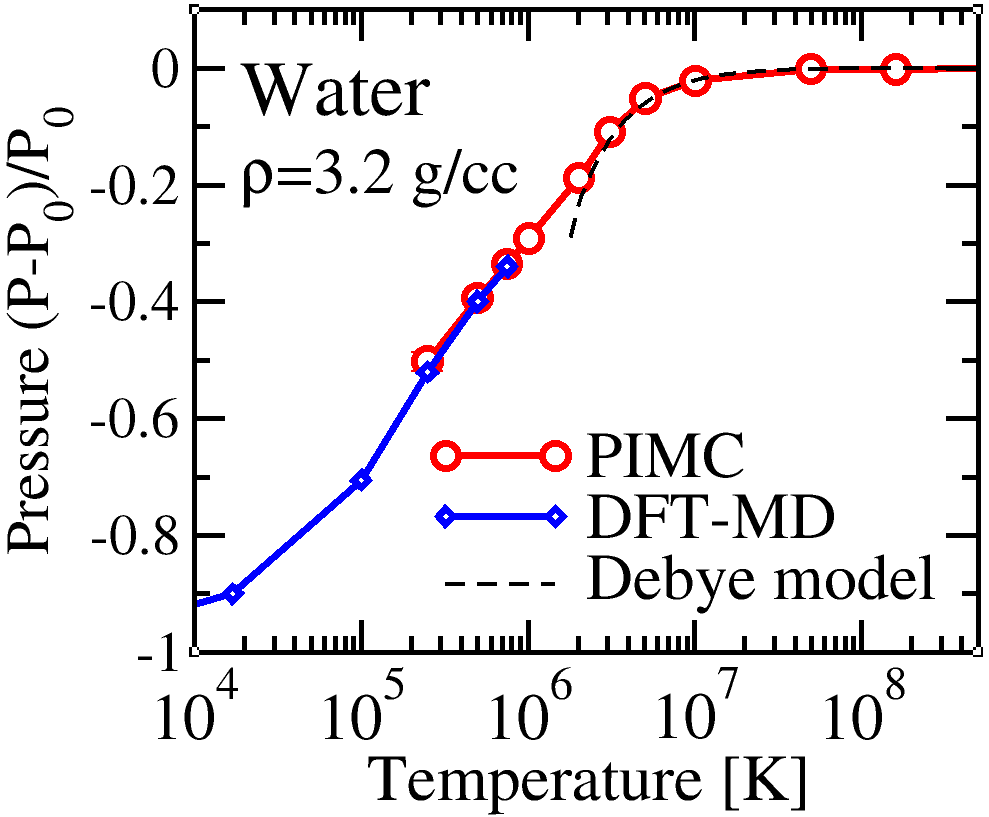 Pressure vs. temperature in hot dense water plasma