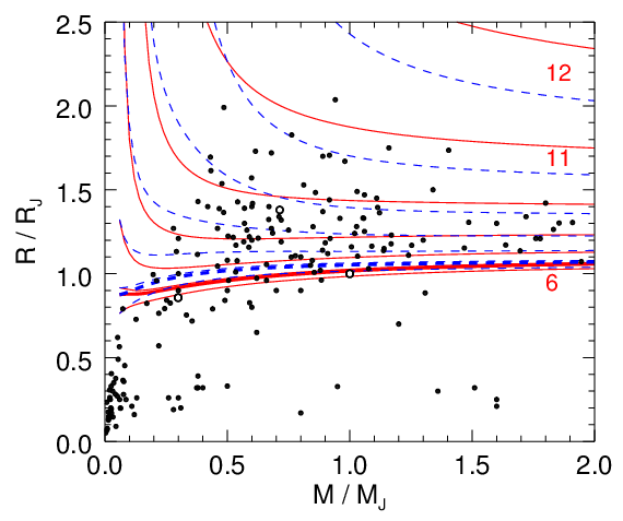 Radius vs. mass for giant exoplanets