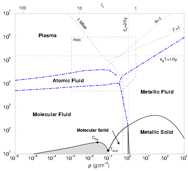 The High-Temperature Phase Diagram