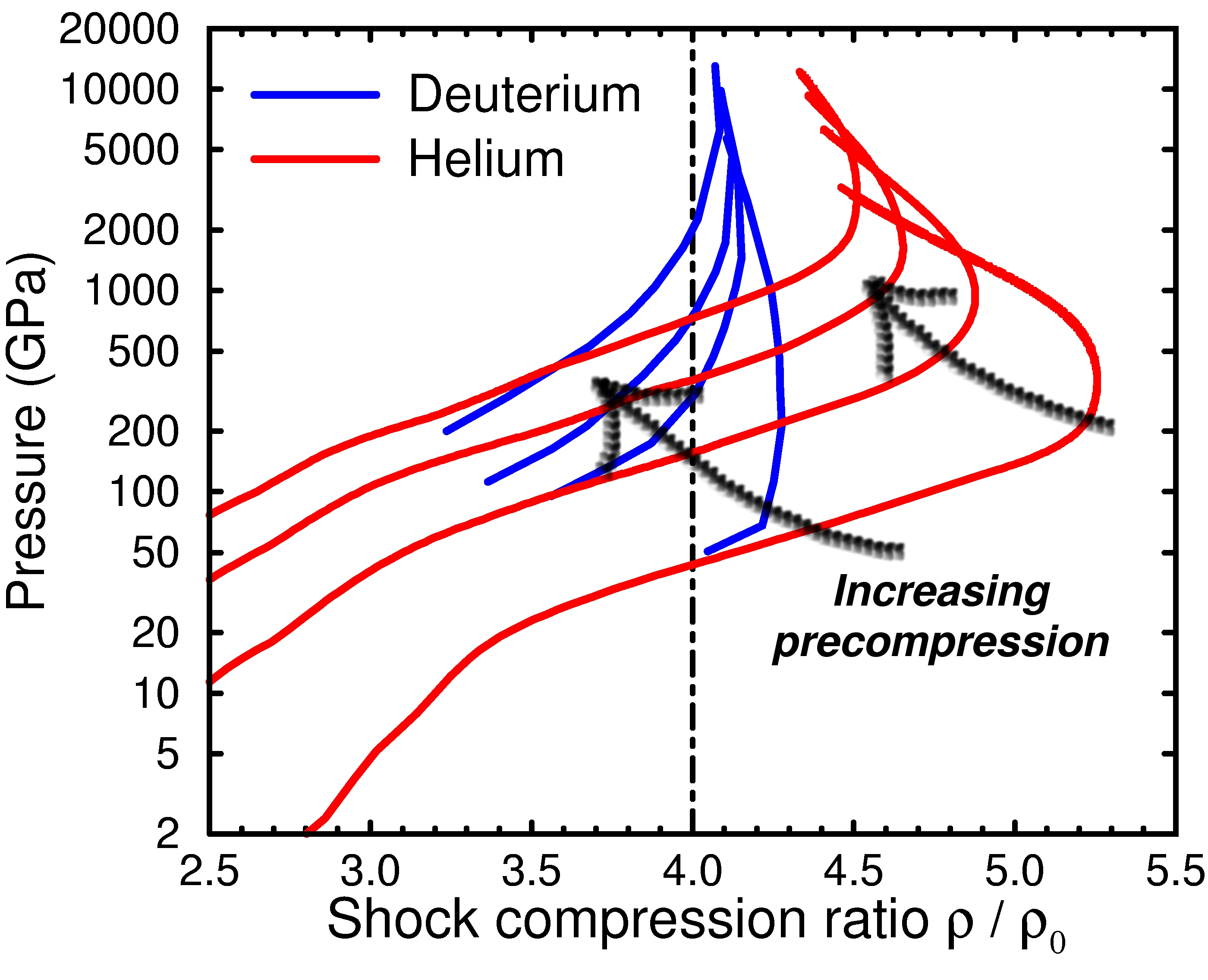 Shock hugoniot curves for precompressed hydrogen and helium
