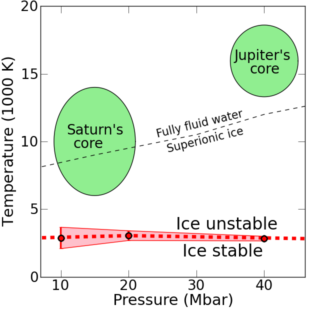Stability field of ice when exposed to metallic hydrogen