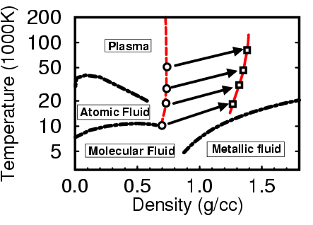 Phase diagram showing single and double shock hugoniot curves.