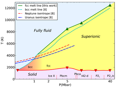 Pressure-temperature phase diagram of superionic water