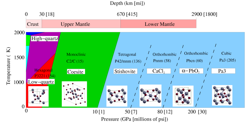 silica phases under pressure